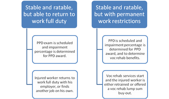PPD Awards and Vocational Rehabilitation Buy-outs